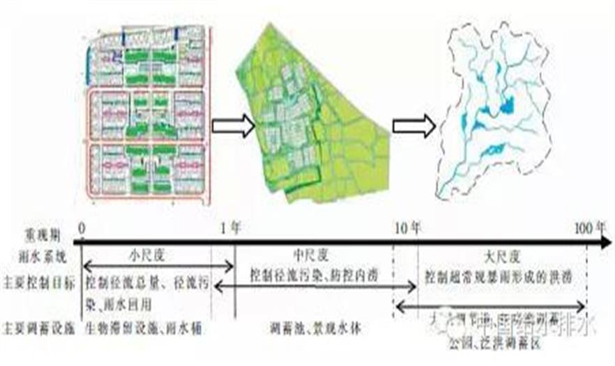 海绵城市建设指南解